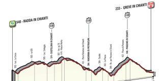 Le profil de la 9ème étape du Tour d'Italie 2016.