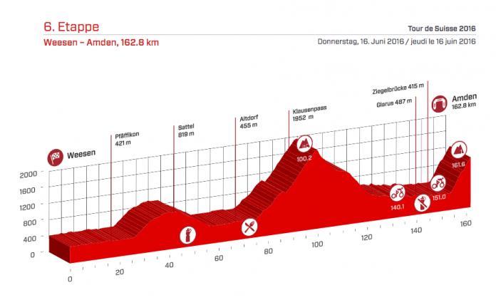 Profil de la 6ème étape du Tour de Suisse 2016. Photo : Tour de Suisse
