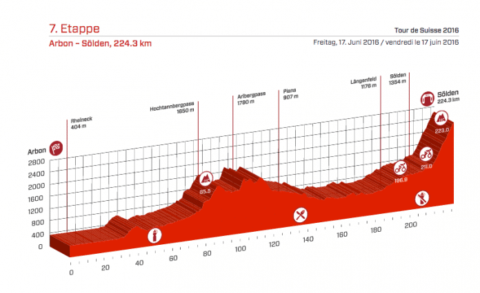 Profil étape 7 Tour de Suisse 2016. Photo : Tour de Suisse