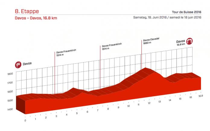 Profil du contre-la-montre du Tour de Suisse. Photo : Tour de Suisse