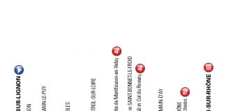 Le profil de la troisième étape du Criterium du Dauphine 2016.