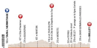 Le profil de la 4ème étape du Critérium du Dauphiné 2016.