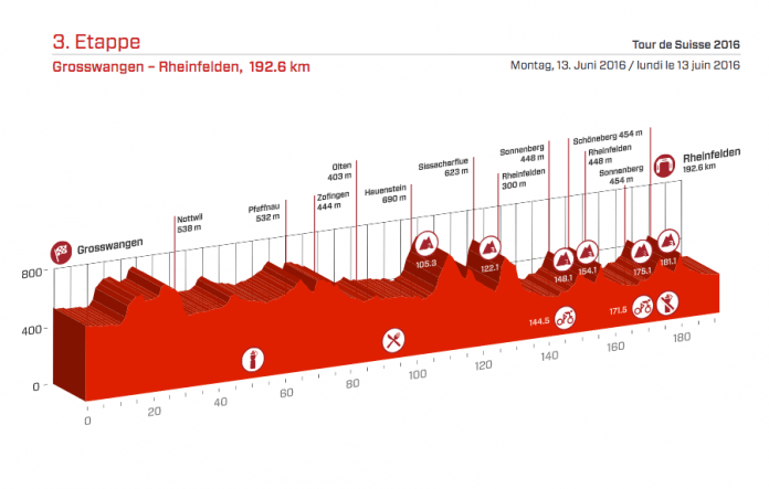 Profil de la 3ème étape du Tour de Suisse 2016 - Photo : Tour de Suisse