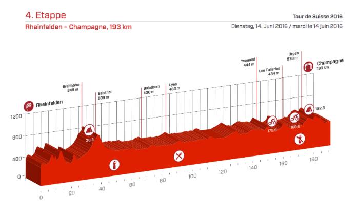 Profil étape 4 du Tour de Suisse 2016