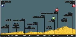 Profil étape 4 TDF 2016 : Photo : ASO