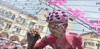 TODAYCYCLING - Nairo Quintana peut-il remporter le Centenaire du Giro d'Italia? - Photo: Movistar