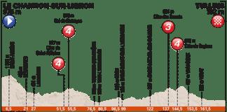 Profil de la 3e étape du Critérium du Dauphiné 2017
