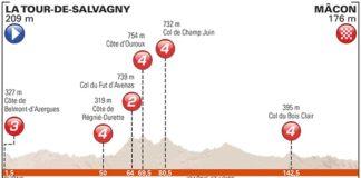 Profil de la cinquième étape du Critérium du Dauphiné 2017