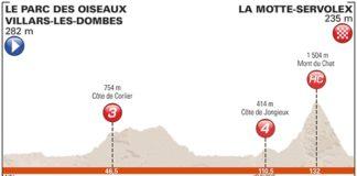 Profil de la sixième étape du Critérium du Dauphiné 2017