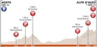Profil de la septième étape du Critérium du Dauphiné 2017