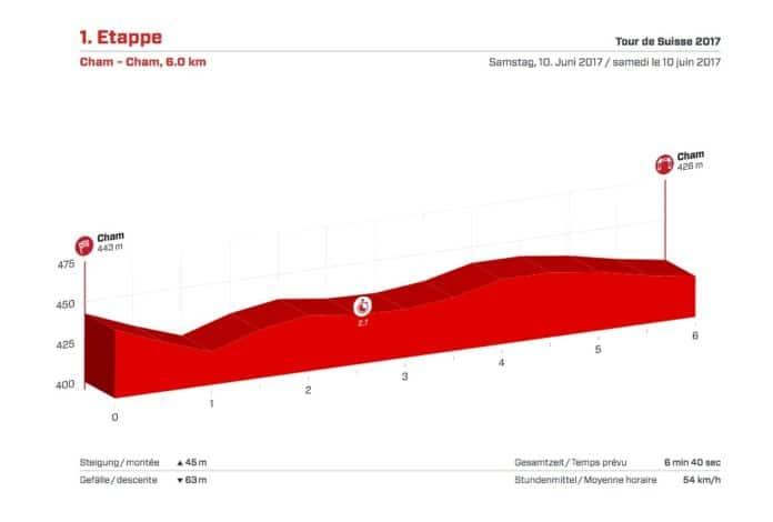 Profil du prologue du Tour de Suisse 2017
