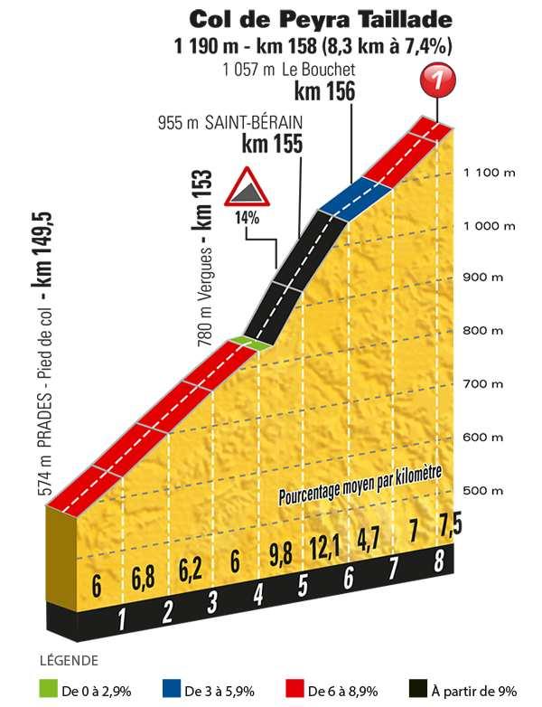 La difficile montée du Col de Taillade 15e étape du Tour