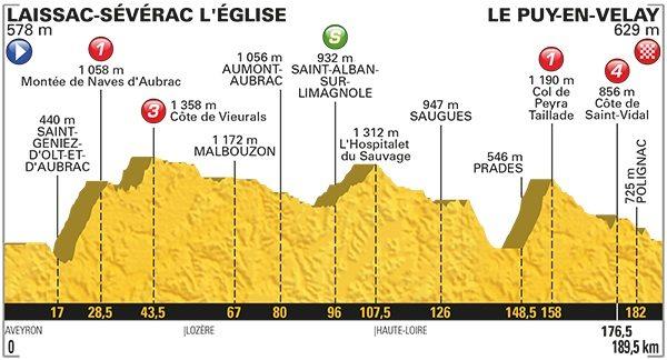 Profil de la 15e étape du Tour de France 2017