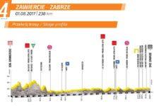 Tour de Pologne 2017 - Présentation de la 4e étape (Zawiercie - Zabrze). Profil, parcours, programme TV, carte. Peter Sagan, leader,