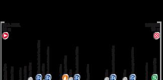 Vuelta 2017, Présentation de la 6e (sixième) étape du Tour d'Espagne : parcours, profil, programme TV, favoris, horaires, direct live
