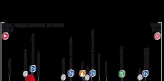 Vuelta 2017, Présentation de la 19e (dix-neuvième) étape du Tour d'Espagne : parcours, profil, programme TV, favoris, horaires, direct live