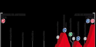 Vuelta 2017, Présentation de la 20e (vingtième) étape du Tour d'Espagne : parcours, profil, programme TV, favoris, horaires, direct live