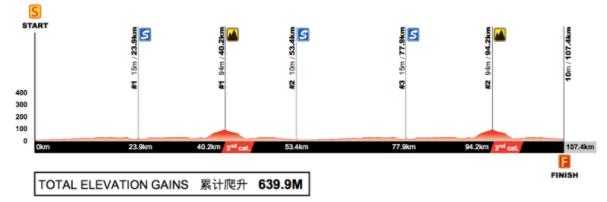 Etape 1 du Tour of Guangxi