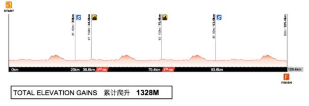 Etape 3 du Tour of Guangxi