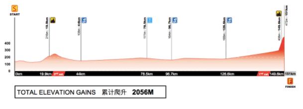 Etape 4 du Tour of Guangxi