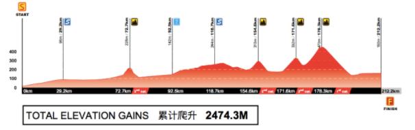 Etape 5 du Tour of Guangxi