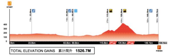 Etape 6 du Tour of Guangxi