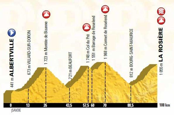 Carte Tour de France 2018 dans les Alpes