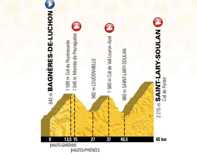 Carte Tour de France 2018 dans les Pyrénées