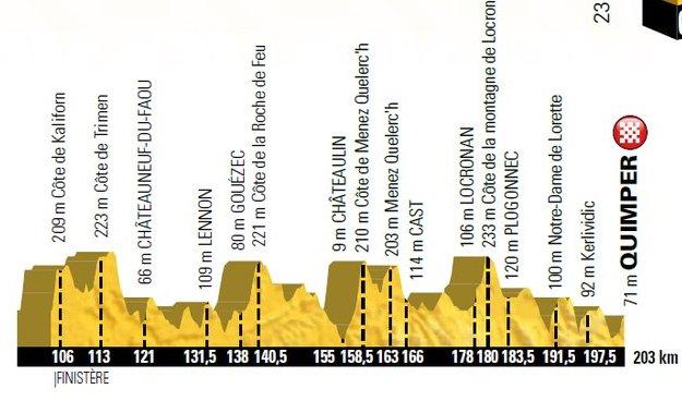 Carte Tour de France 2018 passe en Bretagne