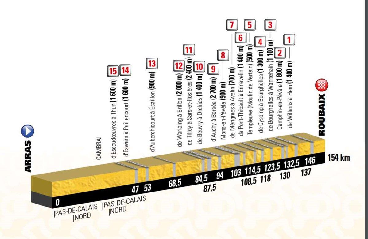 Carte Tour de France 2018 passe par les pavés