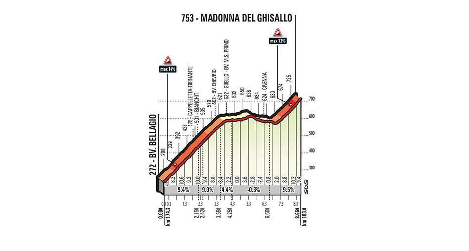 Tour de Lombardie Madonna del Ghisallo