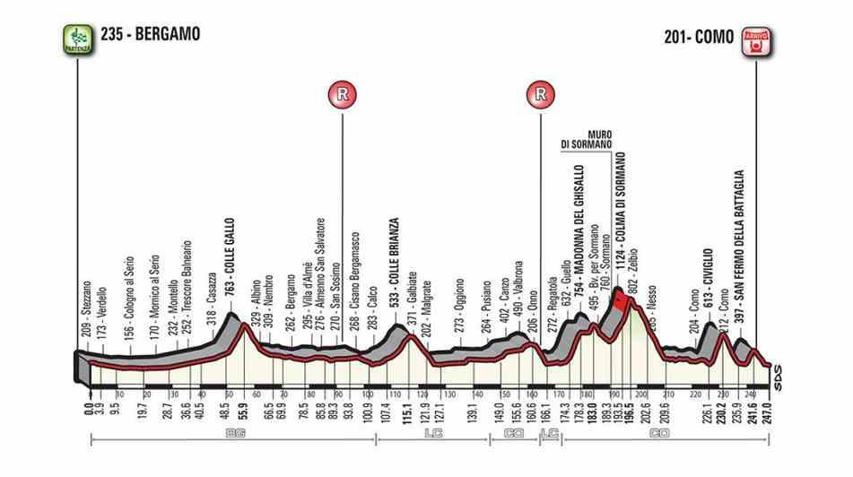 Tour de Lombardie 2017 profil parcours