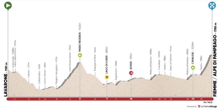 2ème étape du Tour des Alpes
