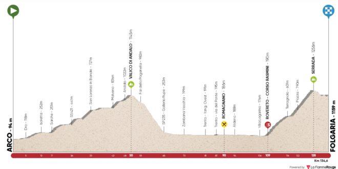 1ère étape du Tour des Alpes