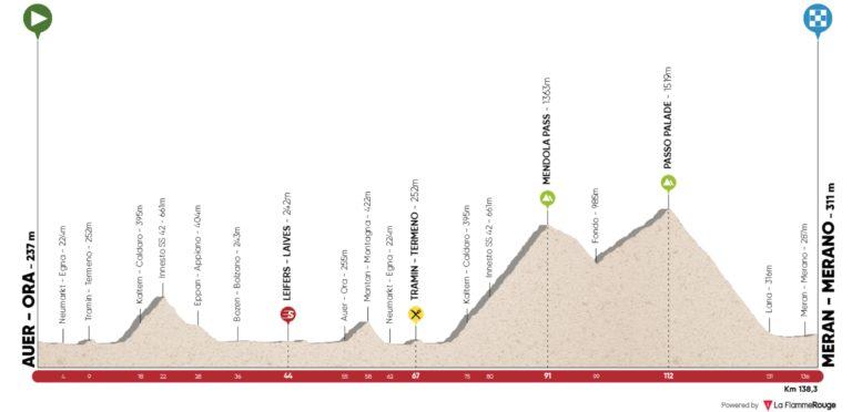 3ème étape du Tour des Alpes