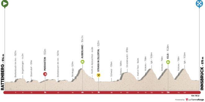 5ème étape du Tour des Alpes