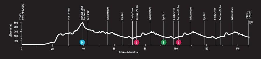 Profil parcours Etape 1 du Santos Tour Down Under 2018