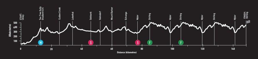 Profil parcours Etape 2 du Santos Tour Down Under 2018