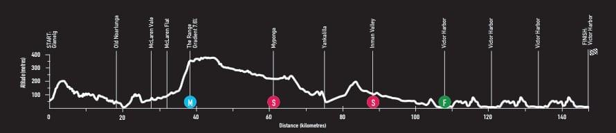 Profil parcours Etape 3 du Santos Tour Down Under 2018