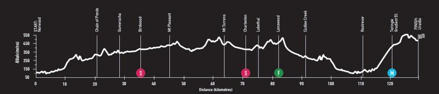 Profil parcours Etape 4 du Santos Tour Down Under 2018