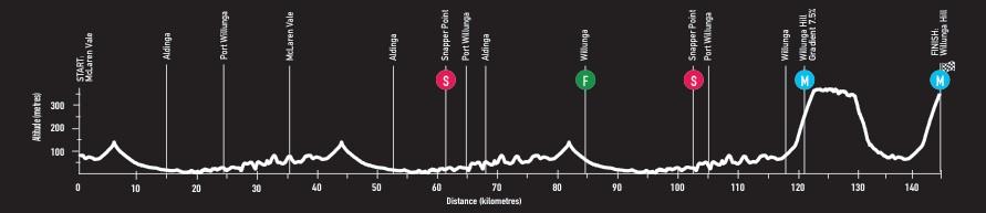 Profil parcours Etape 5 du Santos Tour Down Under 2018
