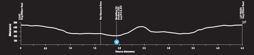 Profil parcours Etape 6 du Santos Tour Down Under 2018