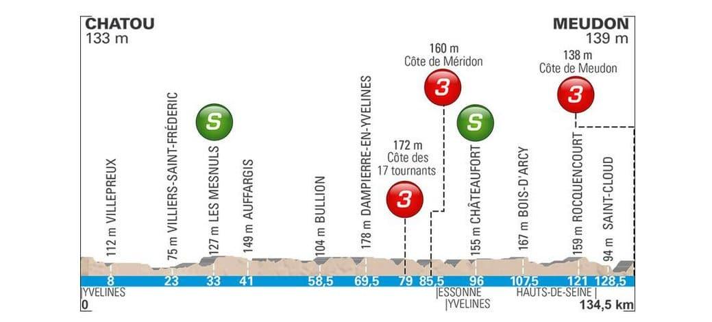 Le parcours de Paris-Nice 2018 profil étape 1
