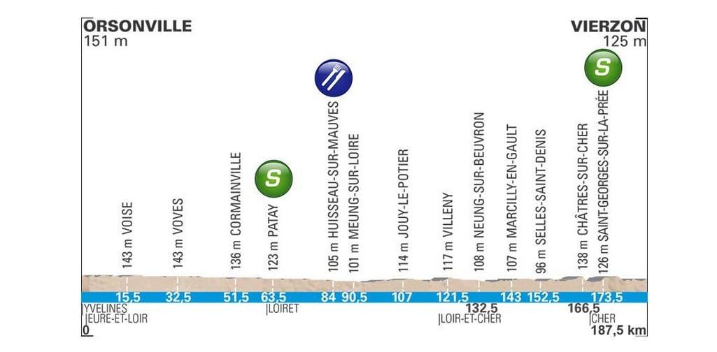 le parcours de Paris-Nice 2018 profil étape 2