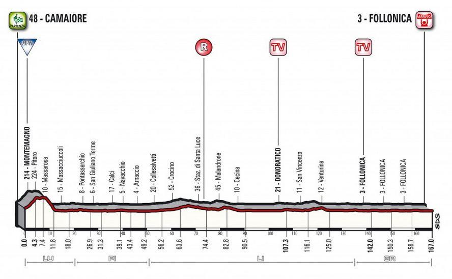 Tirreno-Adriatico 2018 étape 2