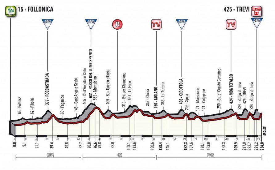 Tirreno-Adriatico 2018 étape 3
