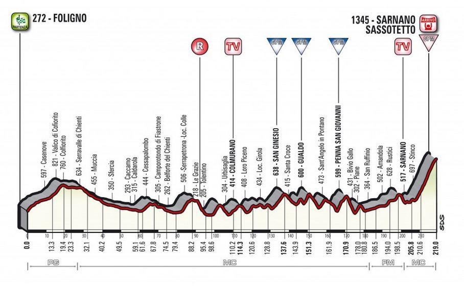 Tirreno-Adriatico 2018 étape 4