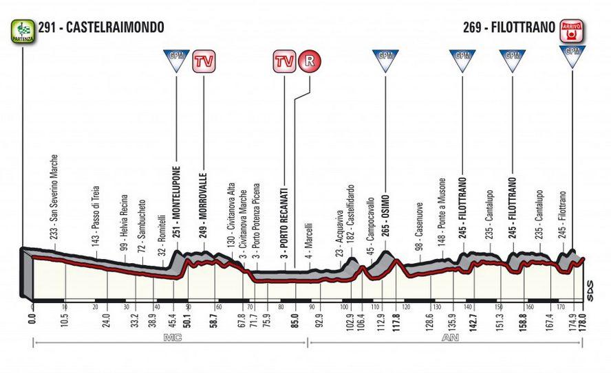 Tirreno-Adriatico 2018 étape 5