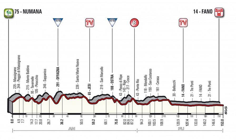 Tirreno-Adriatico 2018 étape 6