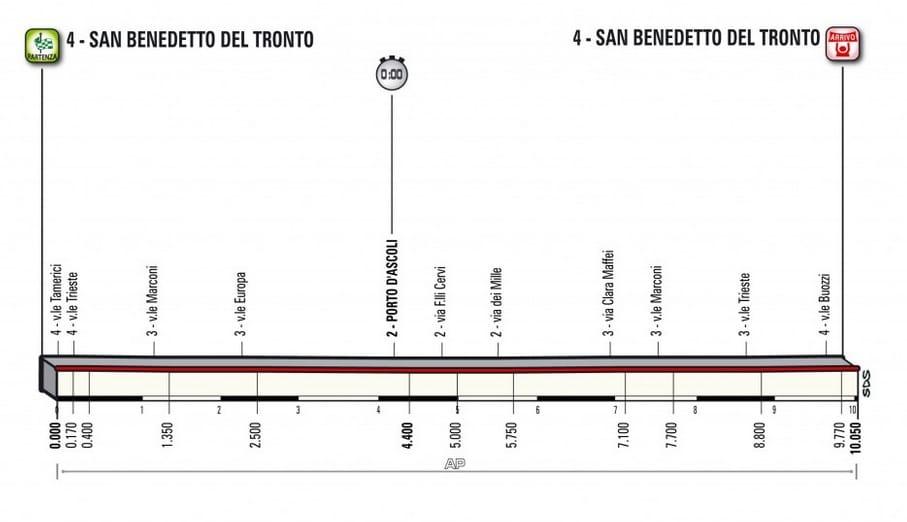 Tirreno-Adriatico 2018 étape 7